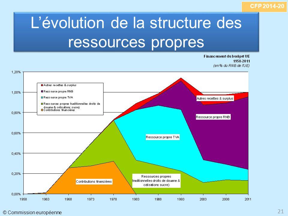L'évolution de la structure des ressources propres