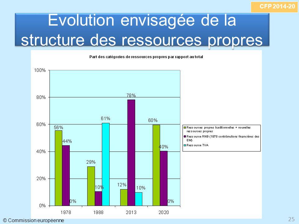 Evolution envisagée de la structure des ressources propres