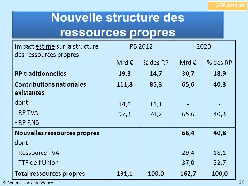 Nouvelle structure des ressources propres