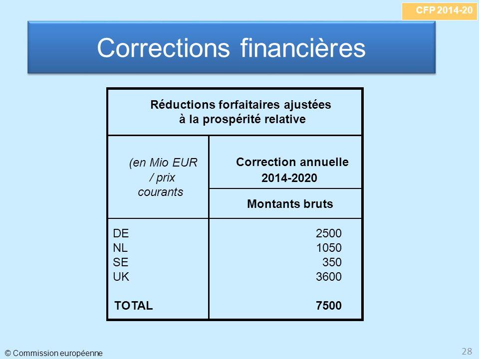 Corrections financières