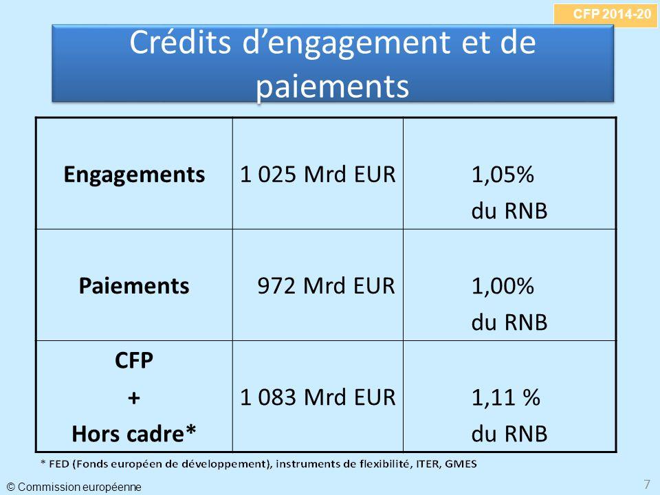 Crédits d'engagement et de paiements