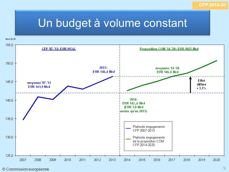 Un budget à volume constant