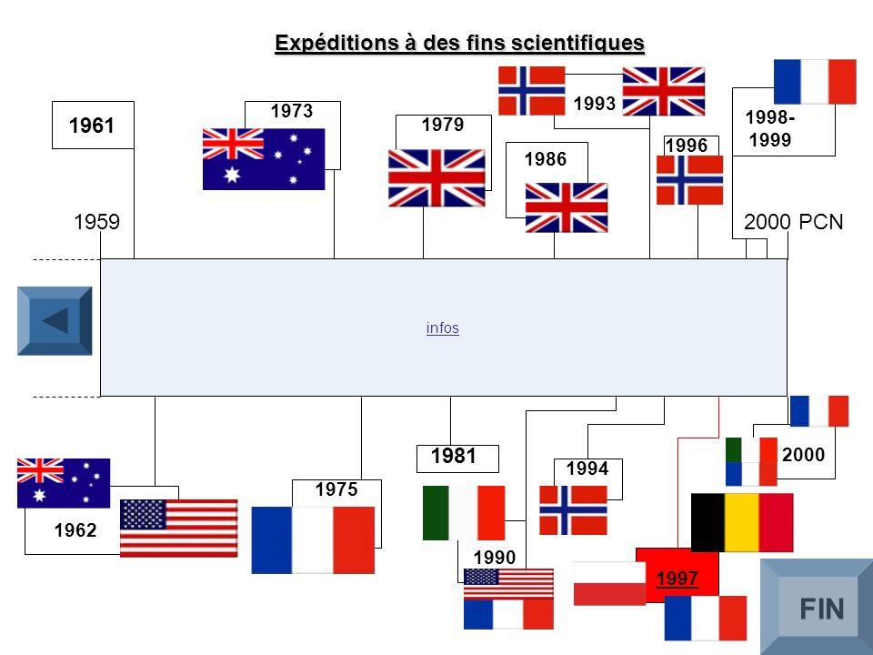 Expéditions à des fins scientifiques