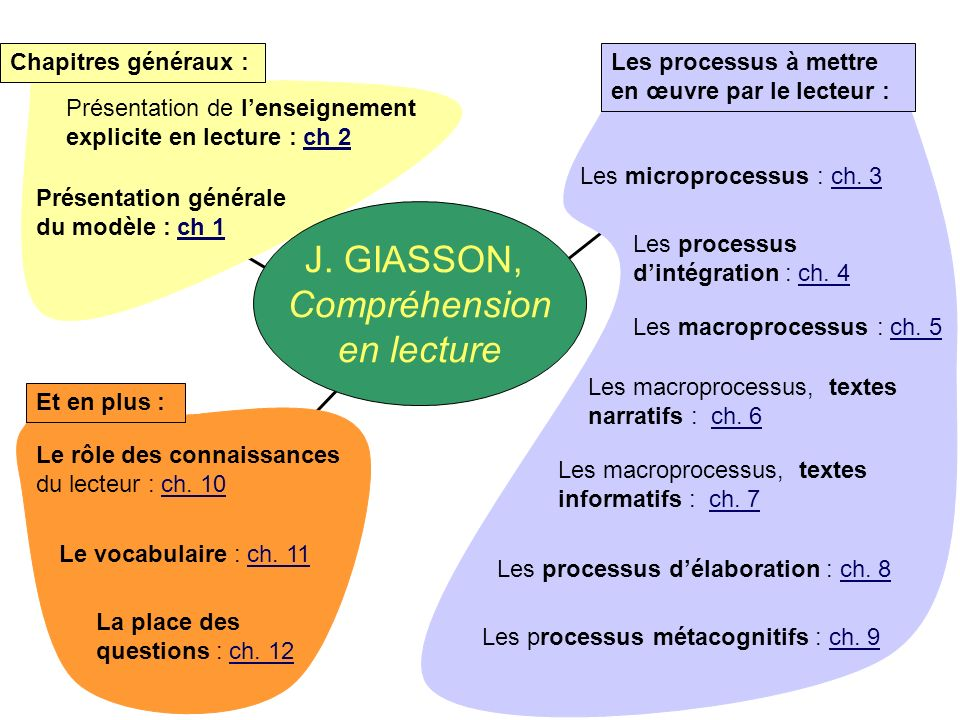 J. GIASSON, Compréhension en lecture Chapitres généraux :