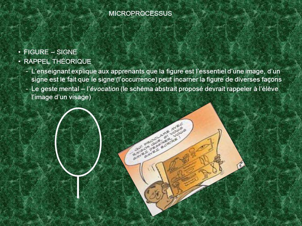 MICROPROCESSUS FIGURE – SIGNE. RAPPEL THÉORIQUE.