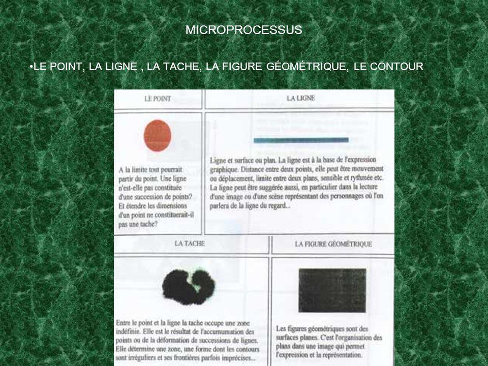 MICROPROCESSUS LE POINT, LA LIGNE , LA TACHE, LA FIGURE GÉOMÉTRIQUE, LE CONTOUR