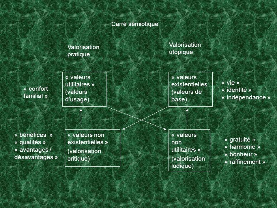 Carré sémiotique Valorisation pratique. Valorisation utopique. « valeurs utilitaires » (valeurs d'usage)