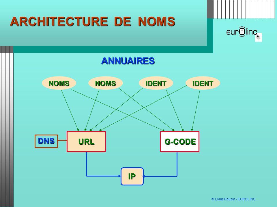 ARCHITECTURE DE NOMS ANNUAIRES NOMS IDENT IP URL G-CODE DNS