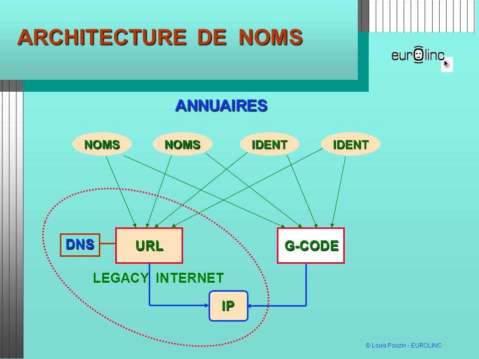 ARCHITECTURE DE NOMS ANNUAIRES IP URL G-CODE DNS LEGACY INTERNET NOMS