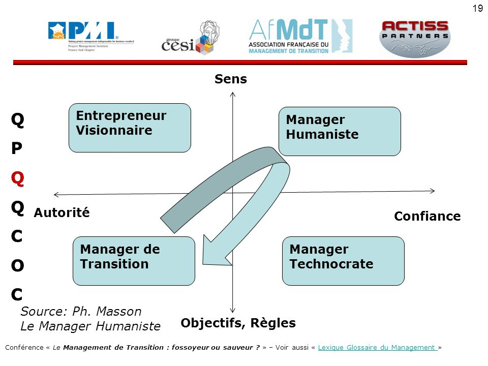 Q P C O Sens Entrepreneur Visionnaire Manager Humaniste Autorité