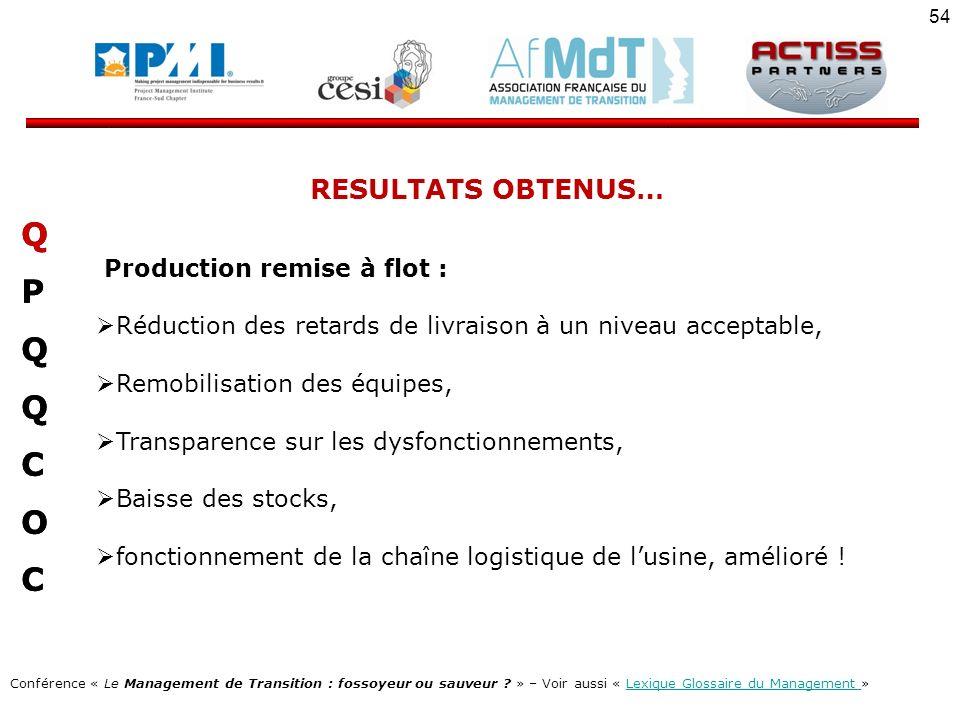Q P C O RESULTATS OBTENUS… Production remise à flot :