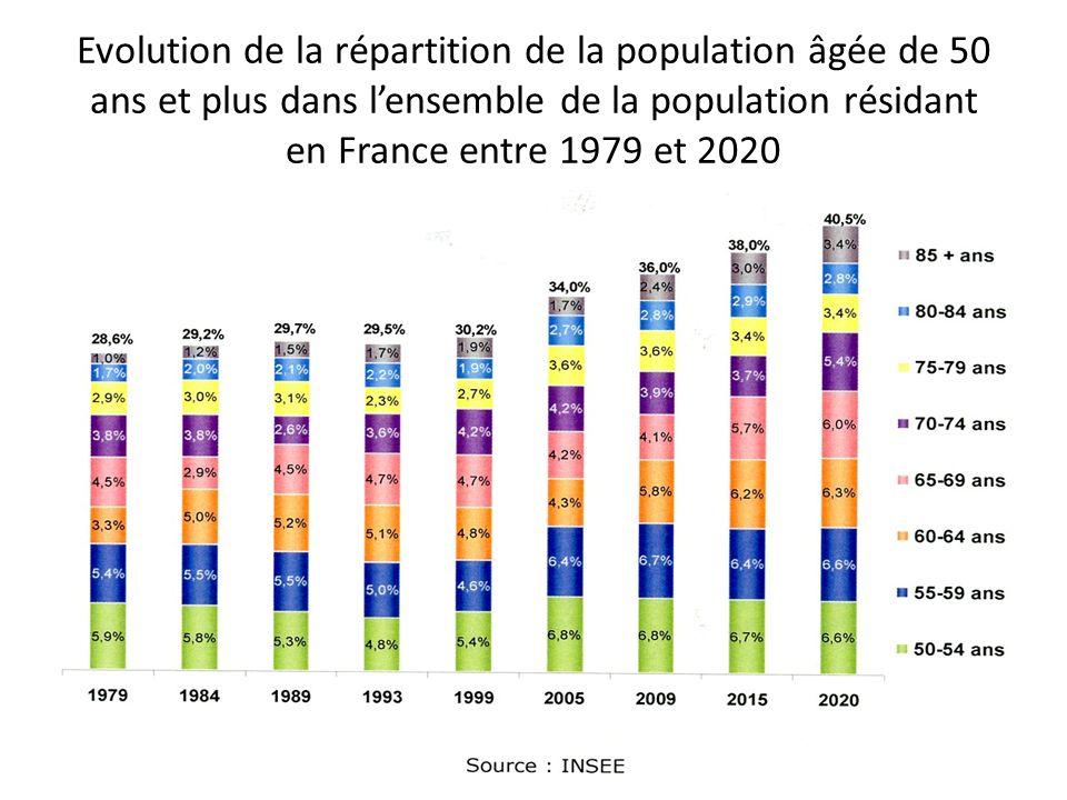 Evolution de la répartition de la population âgée de 50 ans et plus dans l'ensemble de la population résidant en France entre 1979 et 2020