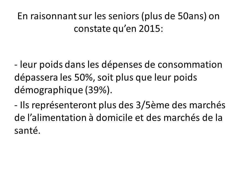 En raisonnant sur les seniors (plus de 50ans) on constate qu'en 2015: