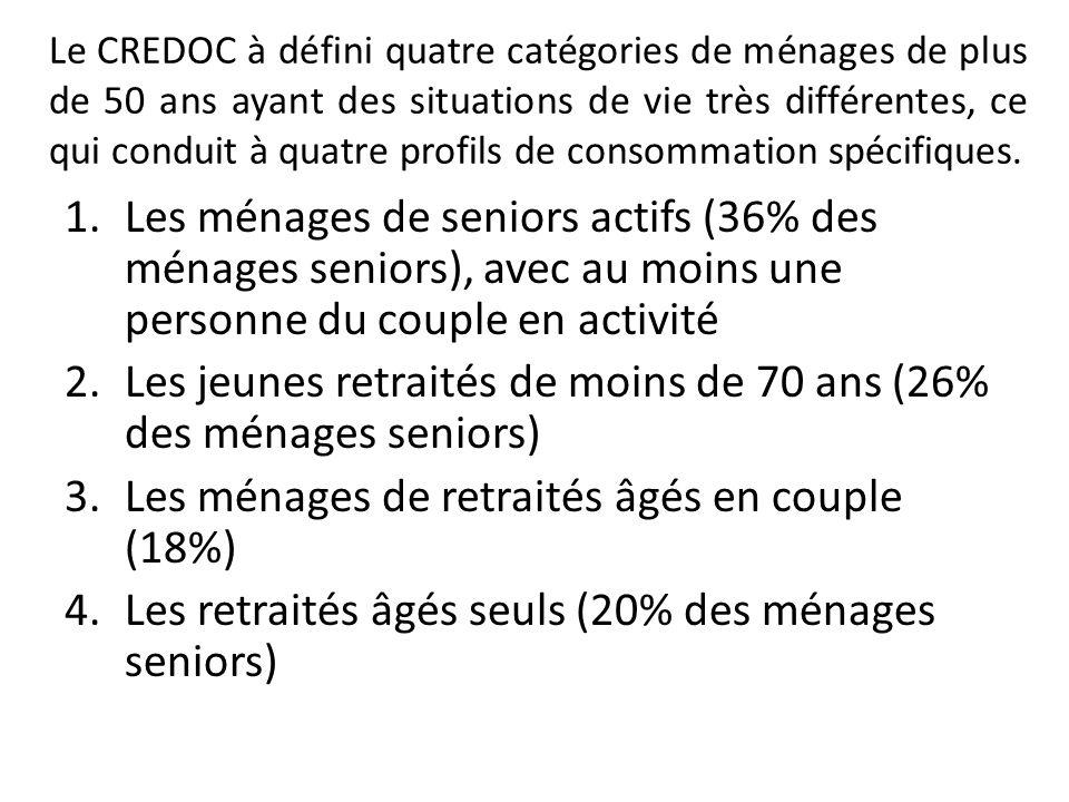 Les jeunes retraités de moins de 70 ans (26% des ménages seniors)