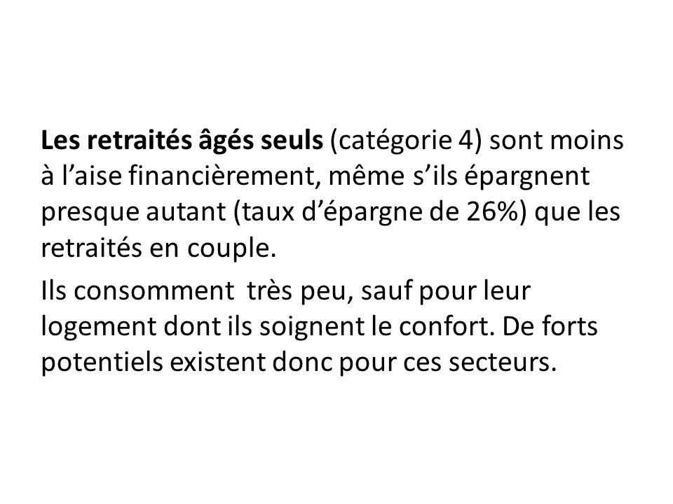 Les retraités âgés seuls (catégorie 4) sont moins à l'aise financièrement, même s'ils épargnent presque autant (taux d'épargne de 26%) que les retraités en couple.