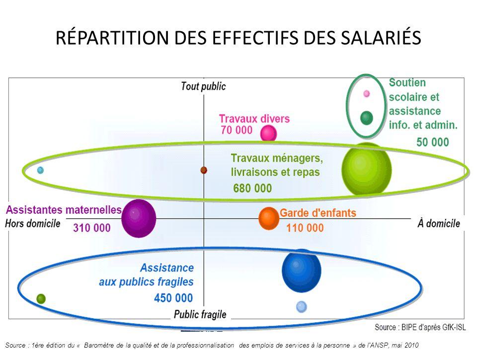 RÉPARTITION DES EFFECTIFS DES SALARIÉS