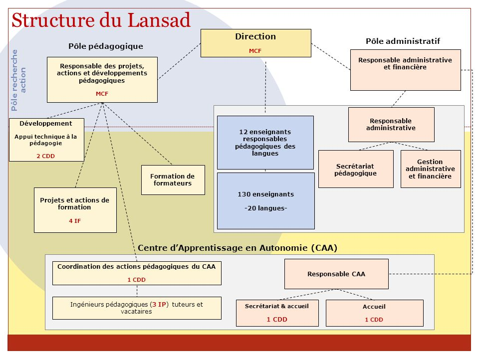 Structure du Lansad Direction
