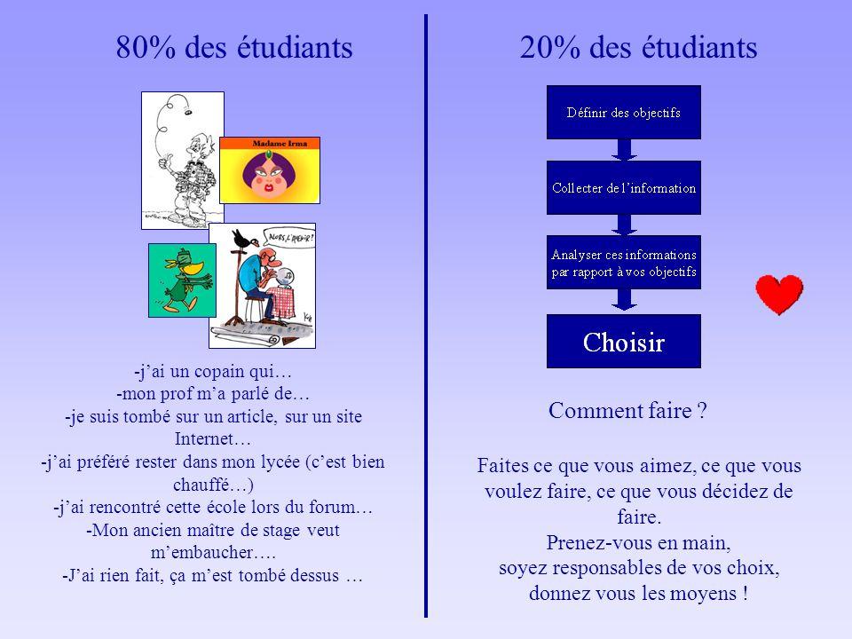 80% des étudiants 20% des étudiants Comment faire