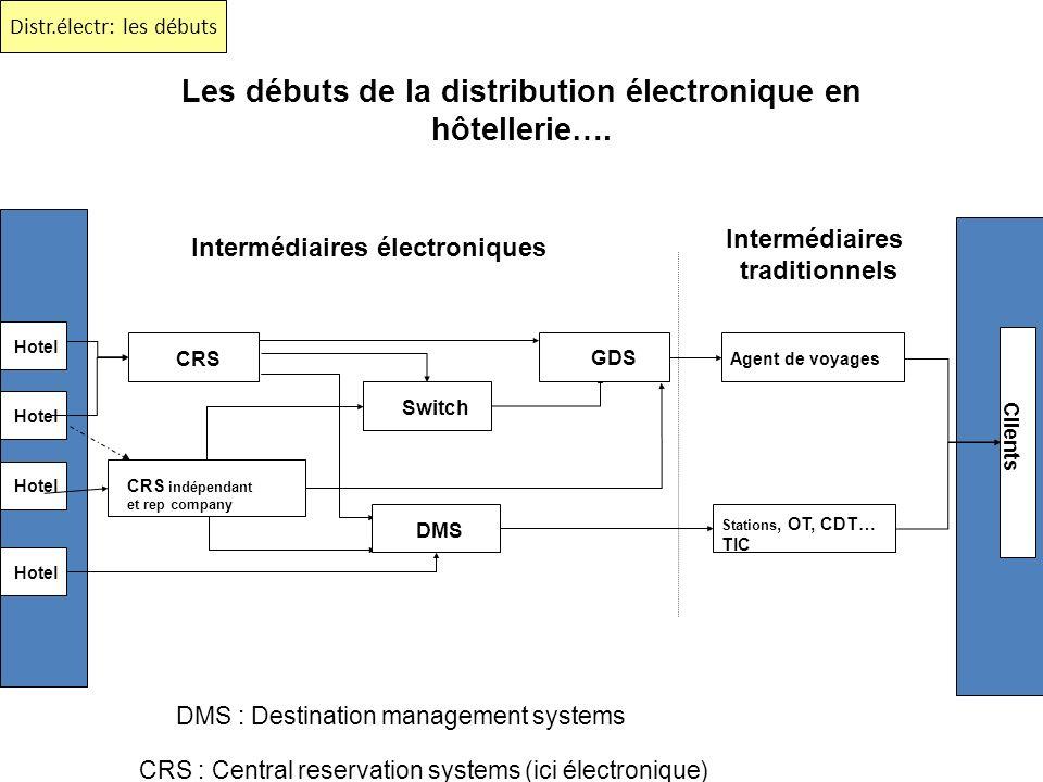 Les débuts de la distribution électronique en hôtellerie….