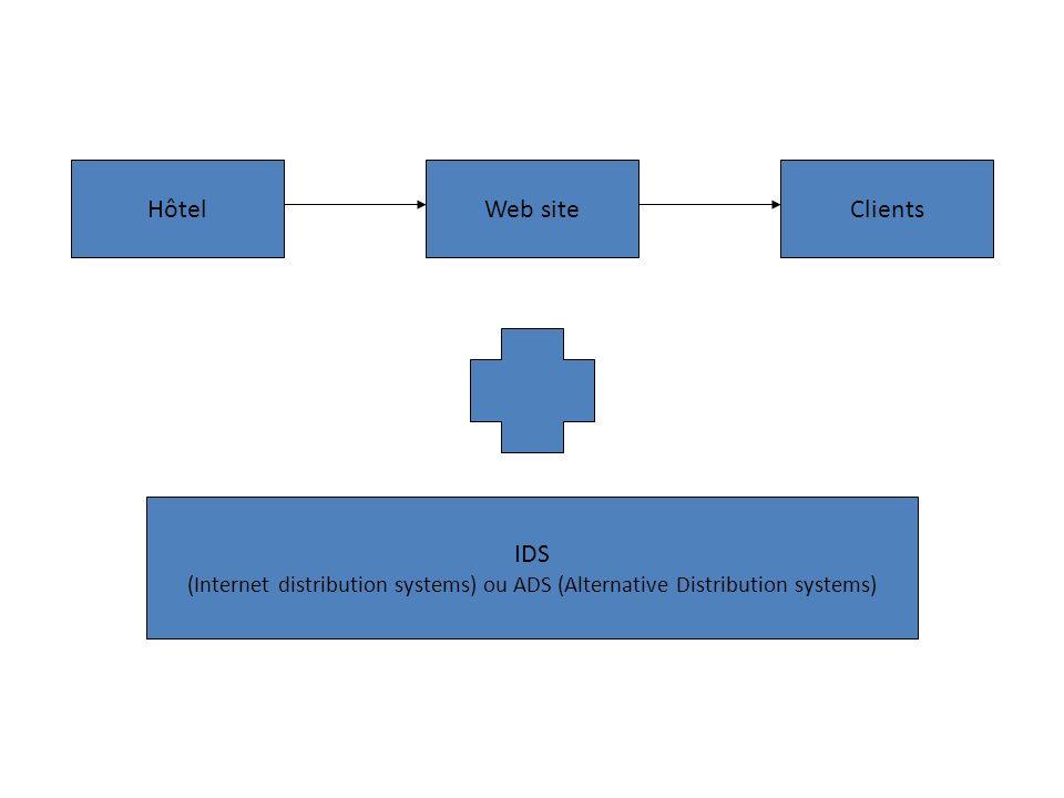 Hôtel Web site Clients IDS