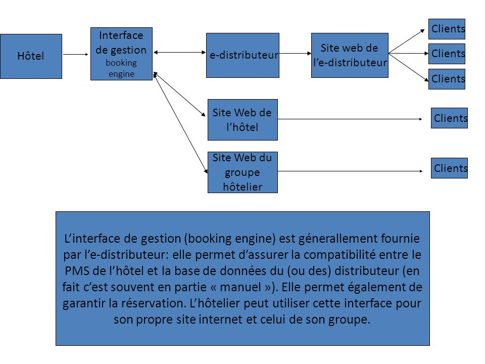 Clients Interface de gestion booking engine. Hôtel. e-distributeur. Site web de. l'e-distributeur.