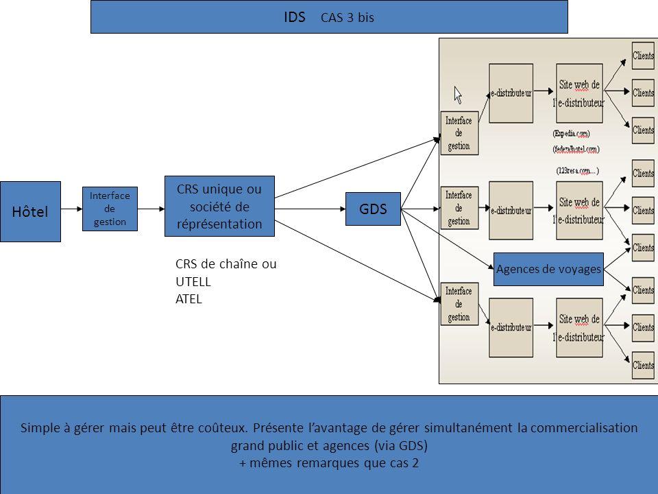 IDS CAS 3 bis Hôtel GDS CRS unique ou société de réprésentation