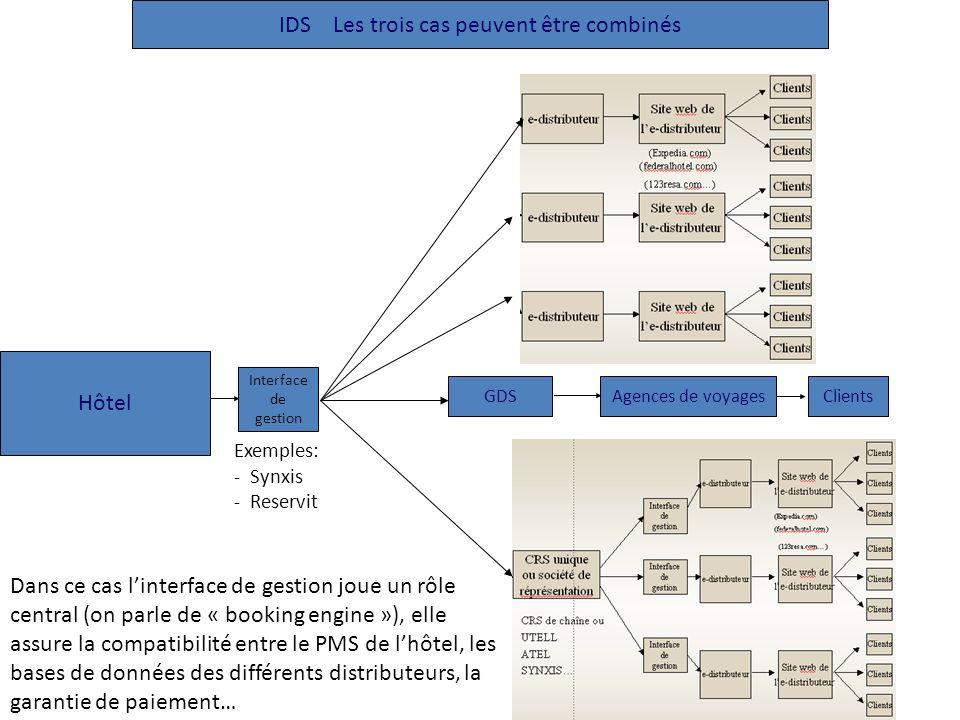 IDS Les trois cas peuvent être combinés
