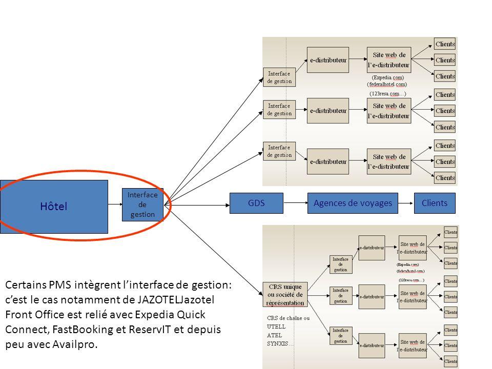 Hôtel Interface de gestion. GDS. Agences de voyages. Clients.