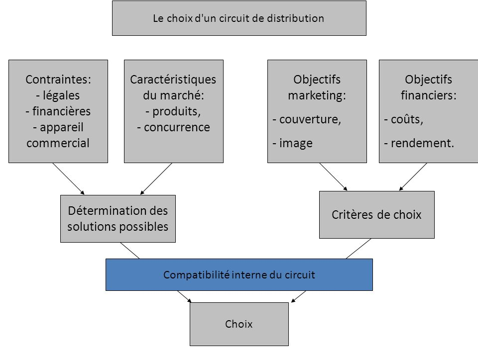 Caractéristiques du marché: - produits, - concurrence