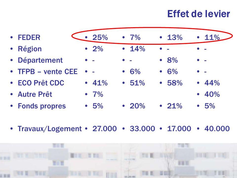 Effet de levier FEDER Région Département TFPB – vente CEE ECO Prêt CDC