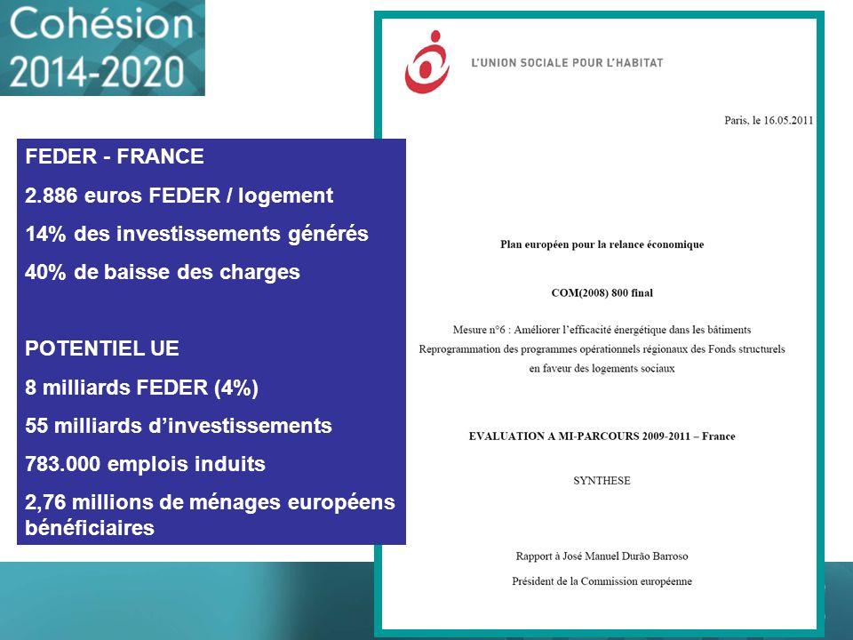 FEDER - FRANCE 2.886 euros FEDER / logement. 14% des investissements générés. 40% de baisse des charges.