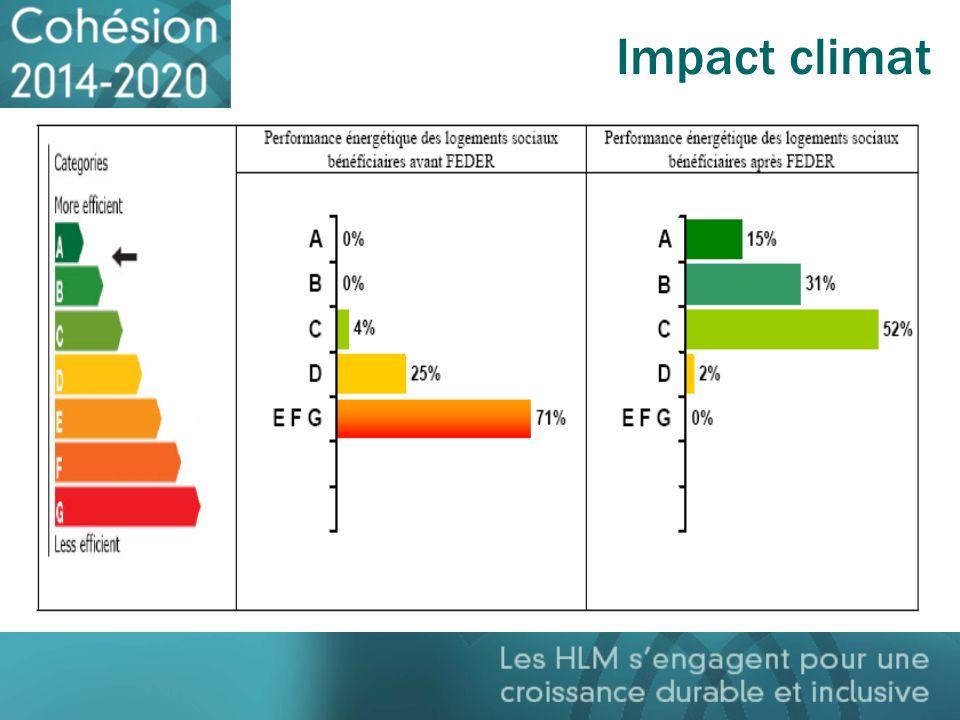 Impact climat