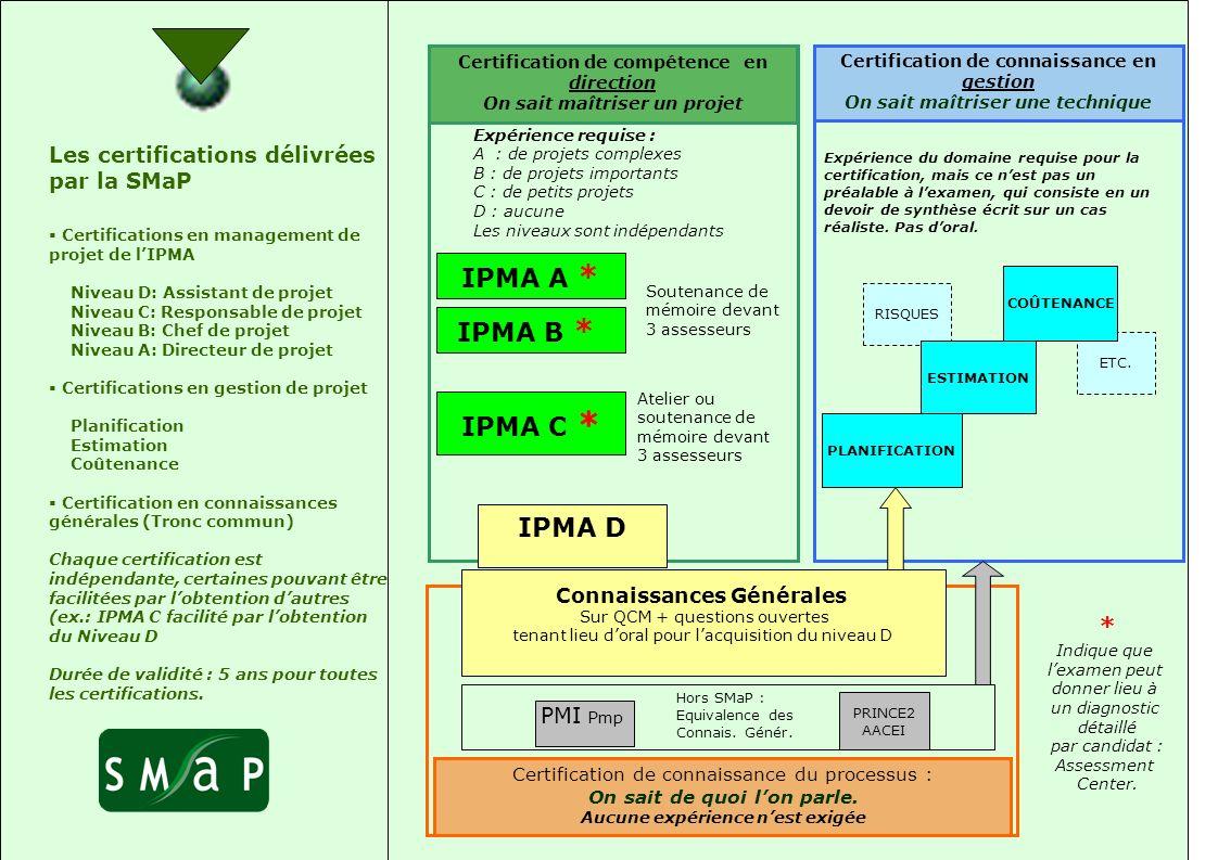 IPMA A * IPMA B * IPMA C * IPMA D