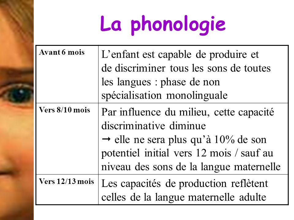 La phonologie Avant 6 mois.