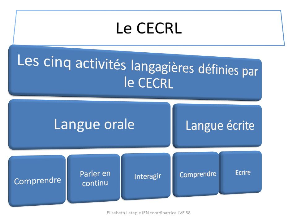 Le CECRL En interdisciplinarité : en EPS en maths…