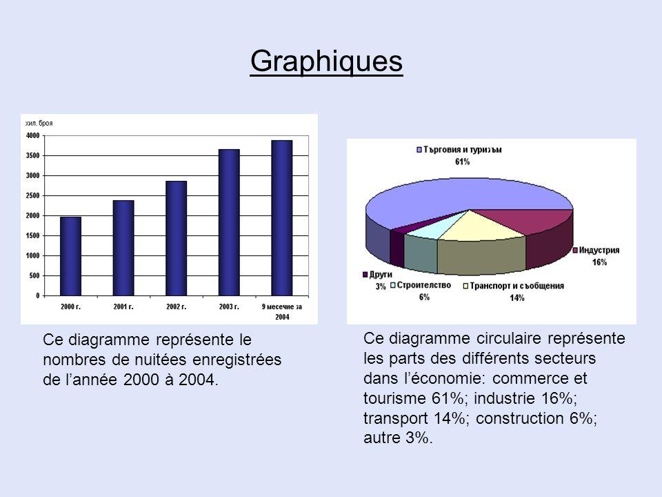 Graphiques Ce diagramme représente le nombres de nuitées enregistrées de l'année 2000 à 2004.