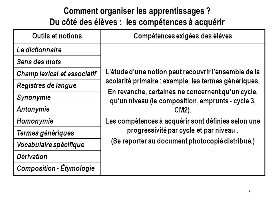 Comment organiser les apprentissages