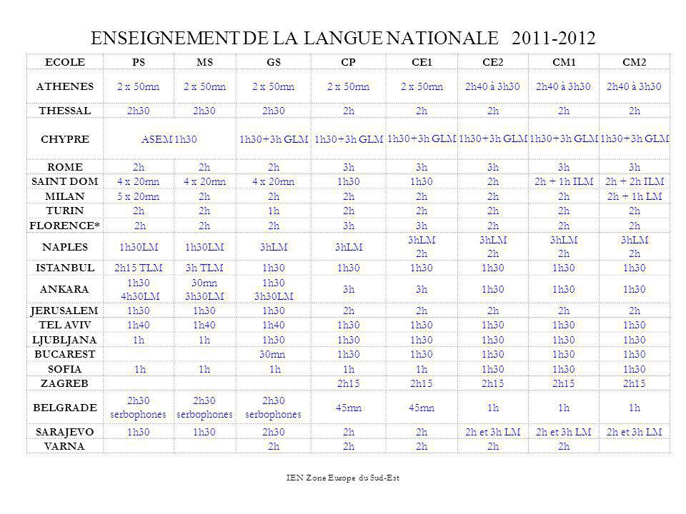 ENSEIGNEMENT DE LA LANGUE NATIONALE 2011-2012
