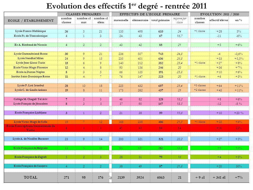 Evolution des effectifs 1er degré - rentrée 2011