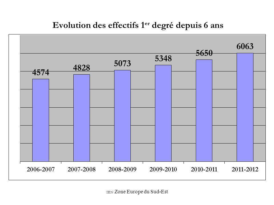 Evolution des effectifs 1er degré depuis 6 ans