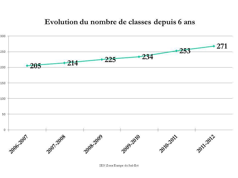 Evolution du nombre de classes depuis 6 ans