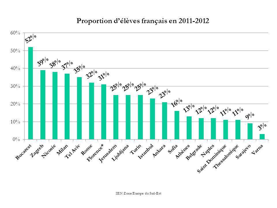 Proportion d'élèves français en 2011-2012