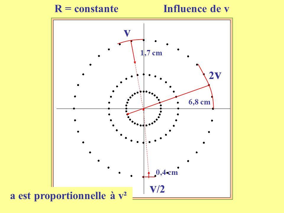 R = constante Influence de v