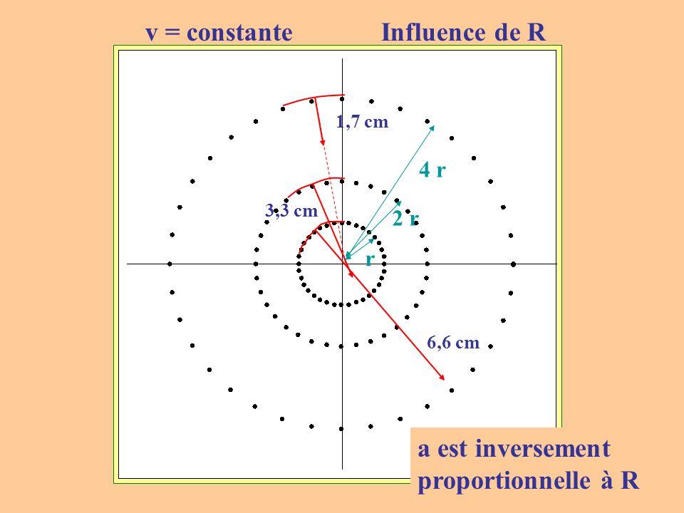 v = constante Influence de R