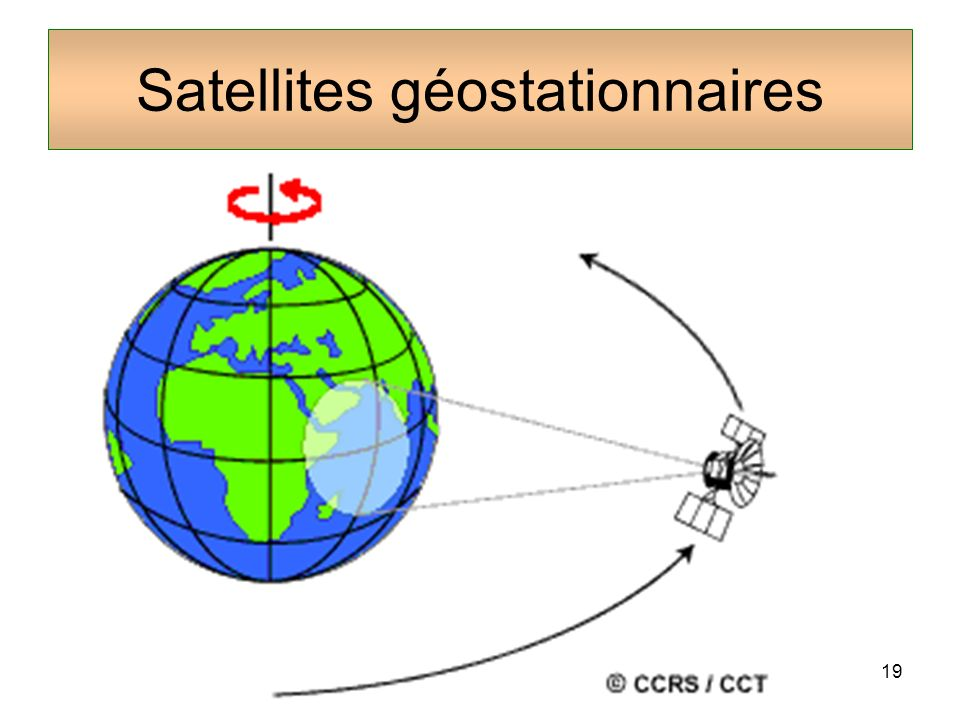 Satellites géostationnaires