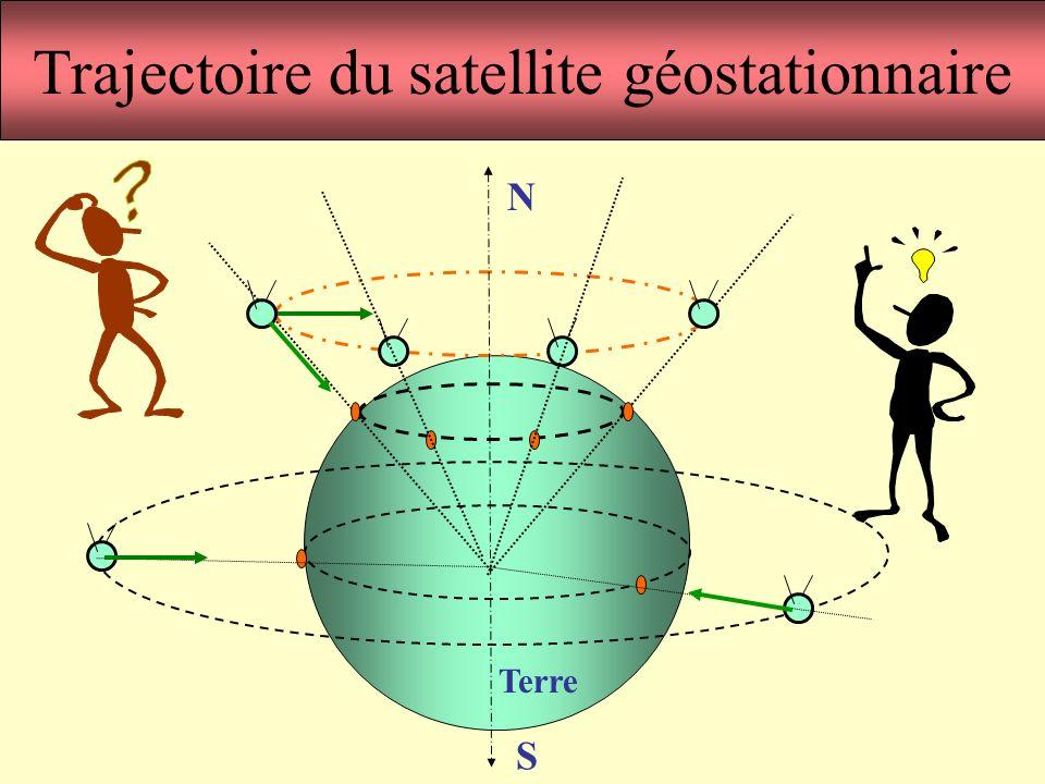Trajectoire du satellite géostationnaire