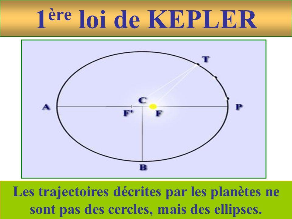 1ère loi de KEPLER Les trajectoires décrites par les planètes ne sont pas des cercles, mais des ellipses.
