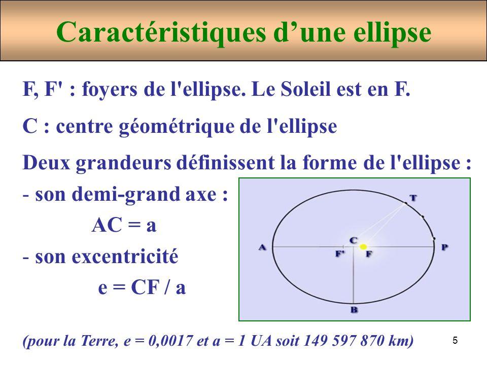 Caractéristiques d'une ellipse
