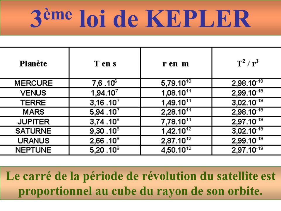 3ème loi de KEPLER Le carré de la période de révolution du satellite est proportionnel au cube du rayon de son orbite.
