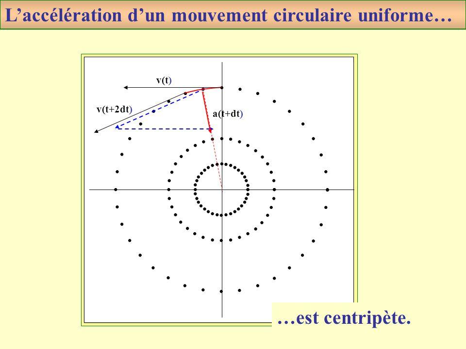 L'accélération d'un mouvement circulaire uniforme…